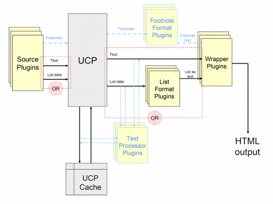System Architecture for Universal Content Puller